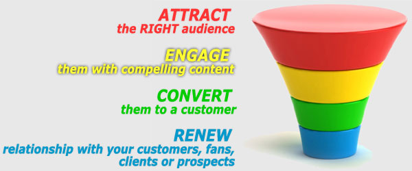 E-commerce Conversion Funnel